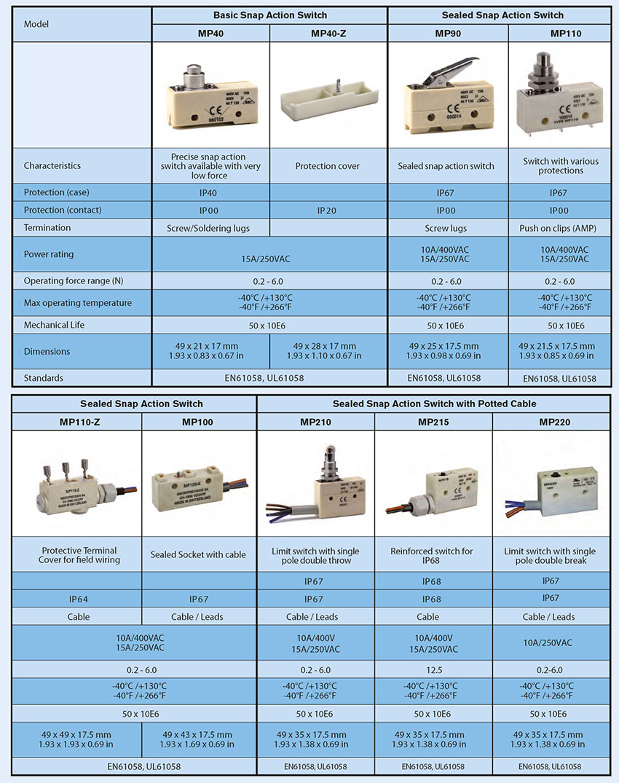 Produits Microprécision
