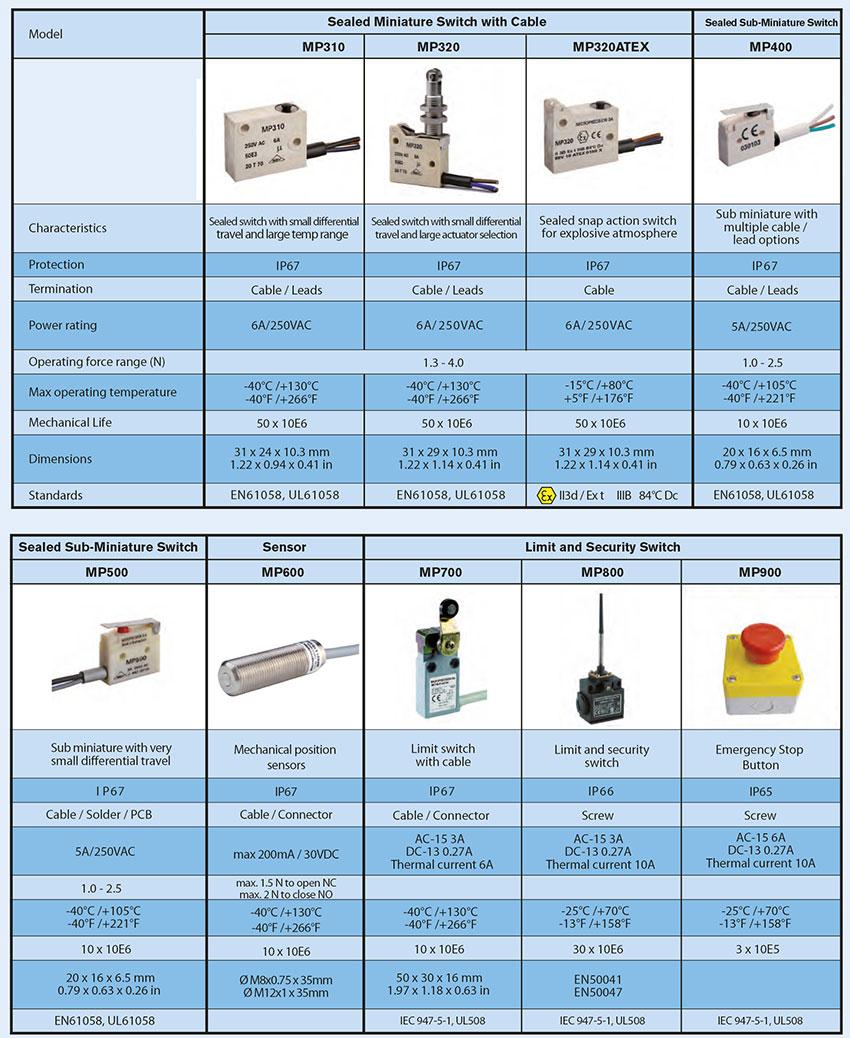 Microprécision produits